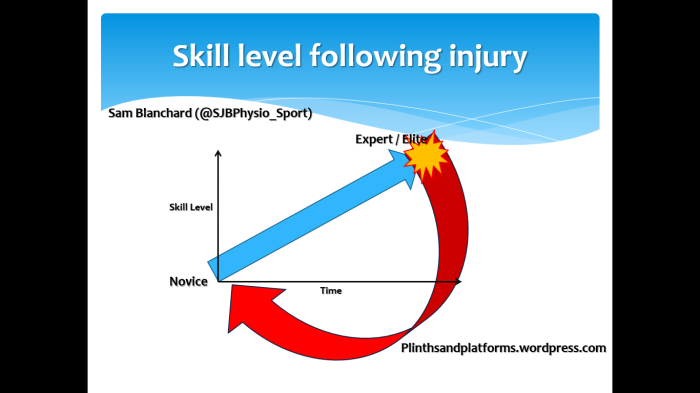 skill level injury